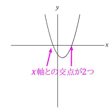 x軸との交点が2つ